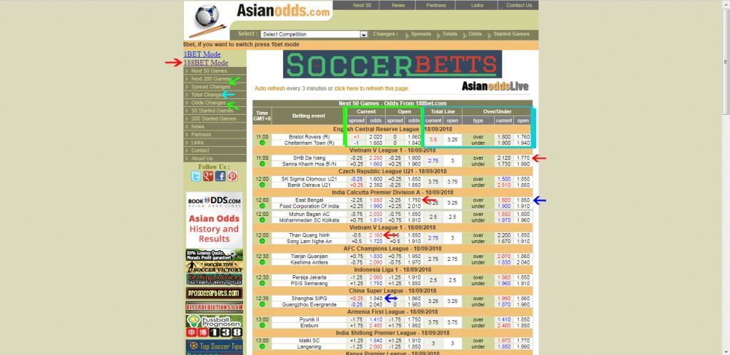 Asian Odds Spiegazione Bookmaker Asiatico