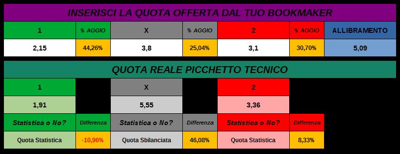 Calo quota reale Sampdoria Empoli